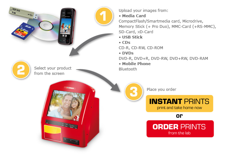 PHOTO KIOSK - THAT'S THE WAY TO DO IT
